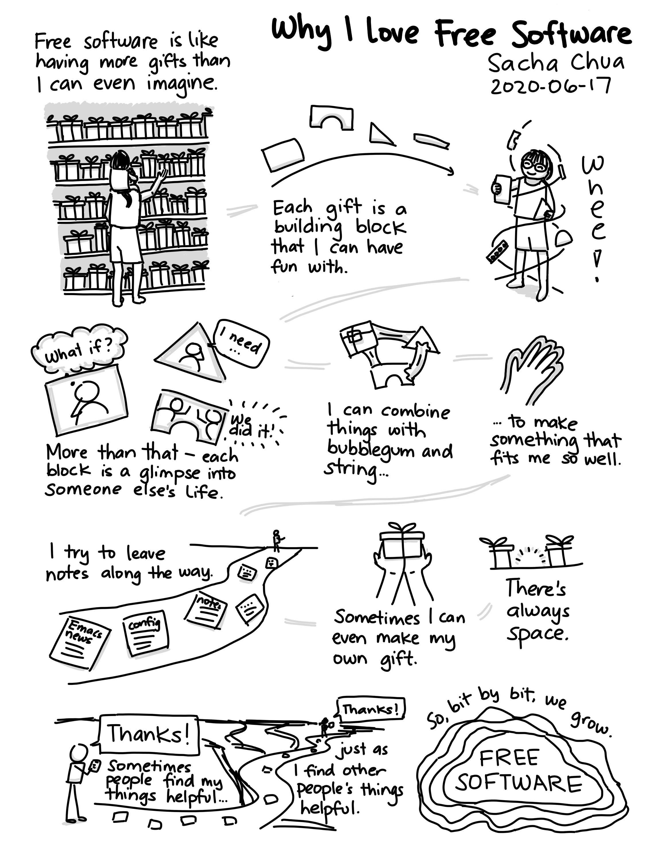 Sacha Chua's comic on loving free software
