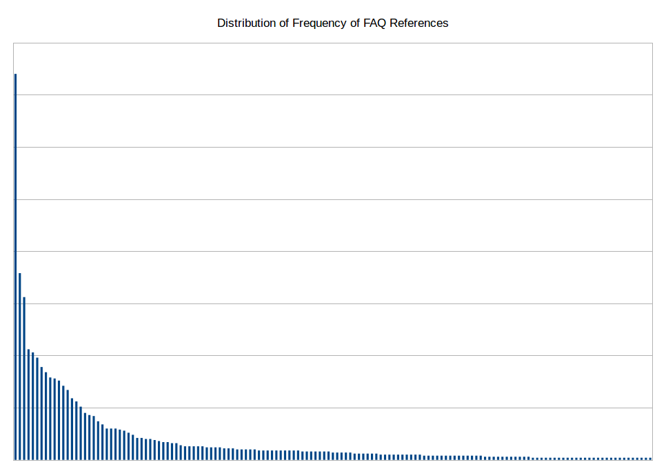 graph showing distribution of frequency of FAQ references