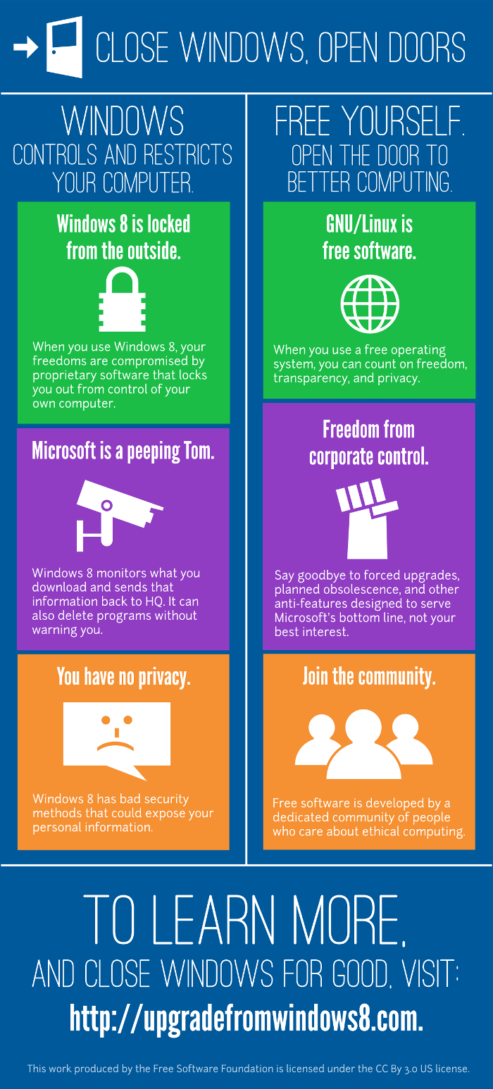 Upgrade from Windows 8 — Free Software Foundation — working